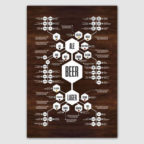 Charted Beer Posters - Etsy's Beer Diagram Flow Chart Print Educates Drink Enthusiasts