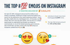 Emoji Hashtag Stats - This Social Media Infographic Looks at the Most Hashtagged Emojis on Instagram