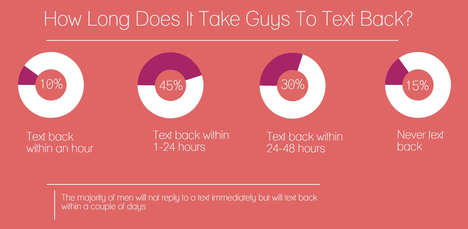 Clarifying Text Guides - This Infographic Will Reduce Any 'Should I Text Him or Not' Anxiety