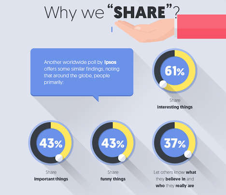 Explanatory Social Charts - This Facebook Engagement Infographic Breaks Down User Activity