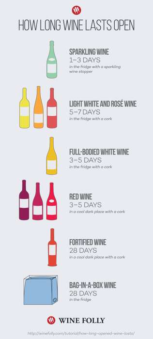 Wine Longevity Guides - This Wine Chart is a Good Reference to Keep On Hand Once Bottles are Open