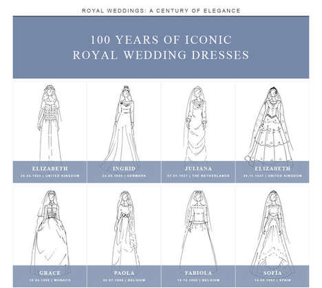Regal Bridal Gown Guides - This Infographic Looks at Royal Wedding Dresses Over the Past Century