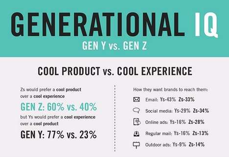 Generational Comparison Graphs - This Gen Z Infographic Compares the Group to Gen Y