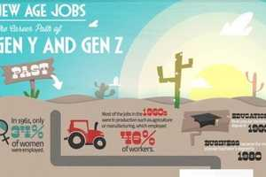 This Infographic Features Potential New Age Jobs for Gen Y and Gen Z
