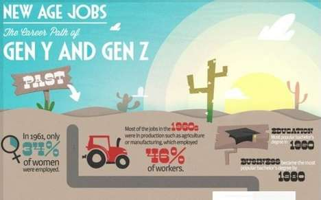 Future Career Path Charts - This Infographic Features Potential New Age Jobs for Gen Y and Gen Z