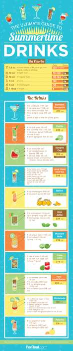 Beneficial Beverage Guides - ForRent's Healthy Summer Drinks Guide Reveals How to Keep Cool & Fit