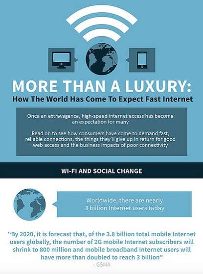 Wi-Fi Consumption Infographics - This Infographic Contains Valuable Data from the Wi-Fi Alliance
