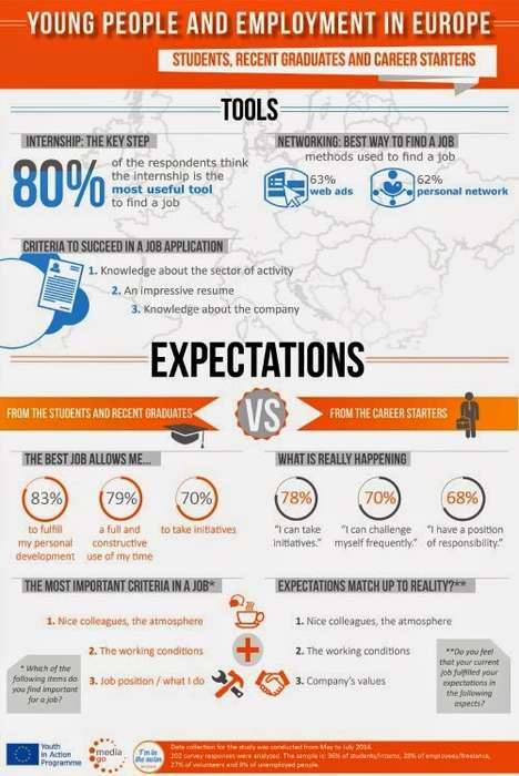 Youth Employment Infographics - This Infographic Compares Expectations of Young People With Reality