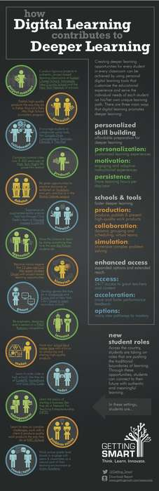 Digital Learning Infographics - This Infographic Studies the Advantages of Digital Learning