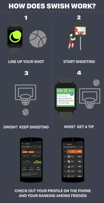 Digital Basketball Coaching Apps - 'Swish' Uses Motion Sensors to Provide Real-Time Feedback
