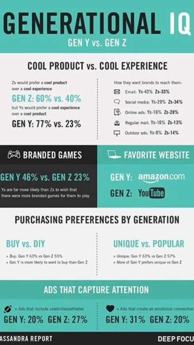 Consumer Marketing Guides - This Infographic Displays Consumer-Brand Relationships of Generation Z