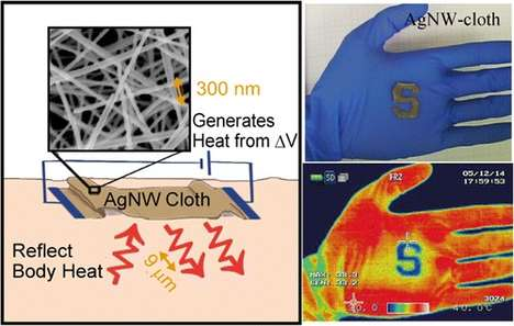 Heat-Capturing Clothing - This High-Tech Textile is Made from Invisible Metallic Wires