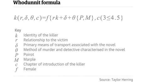 Mystery-Solving Algorithms - This Math Equation Can Solve Any Agatha Christie Murder Mystery