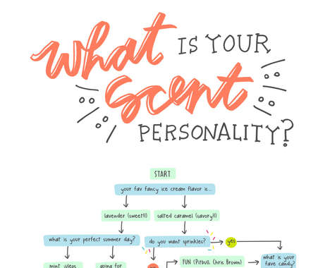 Scent-Identifying Personality Charts
