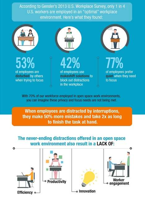 Office Design Guides - This Infographic Lists the Drawbacks of Having an Open Office Space