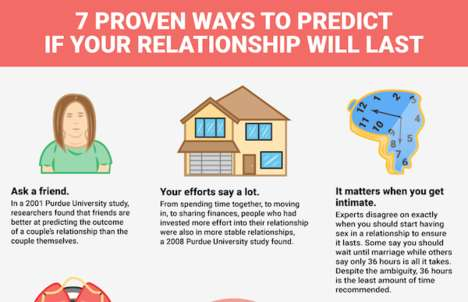 Relationship-Qualifying Charts - This Relationship Infographic Lists Signs You Will Make It