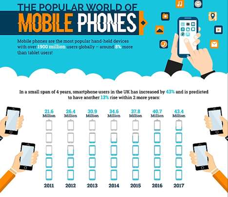 Meticulous Smartphone Infographics - This VoucherBin UK Infographic Depicts Rising Smartphone Use