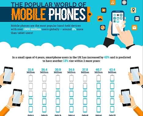 Meticulous Smartphone Infographics