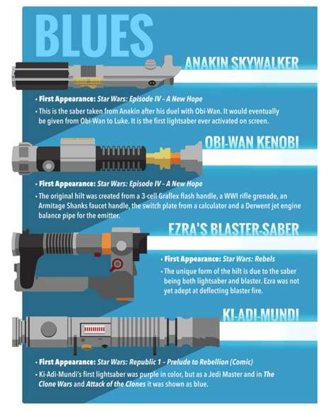 Sci-Fi Weaponry Charts - This Star Wars Lightsabers Graphic Breaks Down the Lasers by Color
