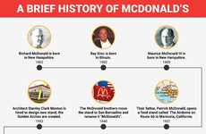 Historical Eatery Charts