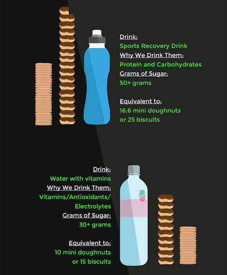 Beverage-Based Sugar Charts - This Infographic Examines Sugary Drinks and How Much Sugar is in Them