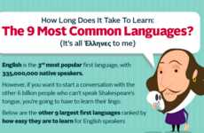 This Chart Explores How Long it Takes to Learn a New Dialect