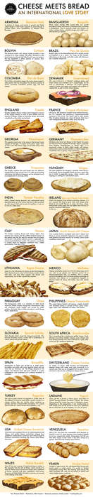 International Cheese Infographics - This Chart Shows Bread and Cheese Recipes from Around the World