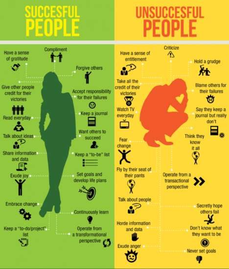 Habitual Success Charts - This Infographic Explores the Differences Between Accomplished Mentalities