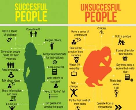 Habitual Success Charts