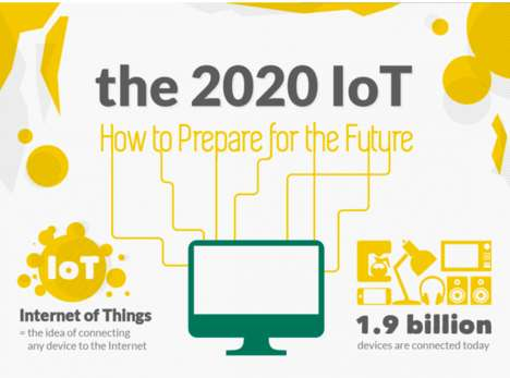 Career-Preparing Infographics - This Chart Explores the Internet of Things' Revolution on Jobs