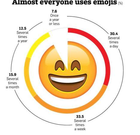 Emoji Language Charts - This Infographic Shows the Increase in Communication Through Emoji