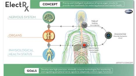 Self-Healing Body Technology - The ElectRx Project Seeks to Improve Self-Healing Capacity