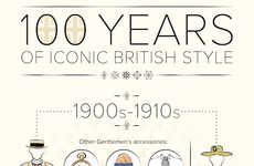 British Fashion History Charts