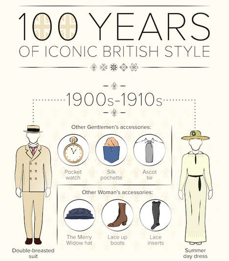 British Fashion History Charts - This Diagram Chronicles Iconic English Style Through the Ages