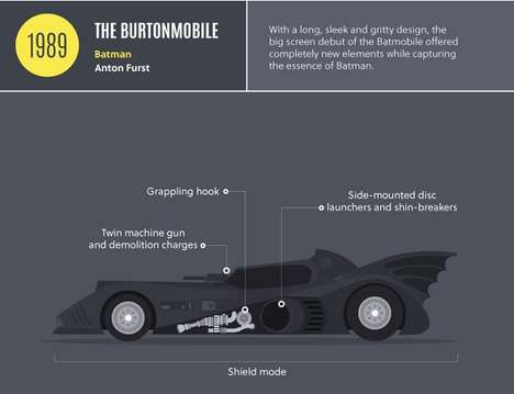 Evolutionary Superhero Cars - This Infographic Displays the Alterations & Upgrades of the Batmobile