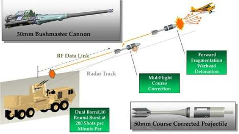 Drone-Downing Cannons - This Anti-Drone Technology Uses Steerable Smart Rounds