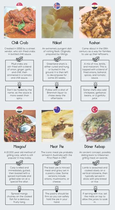 Iconic Food Infographics - This Chart Lists the Most Famous Foods from Each Region