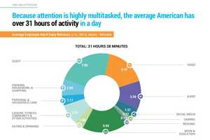 These Detailed Graphics Reveal Just How Much Time We Spend Online