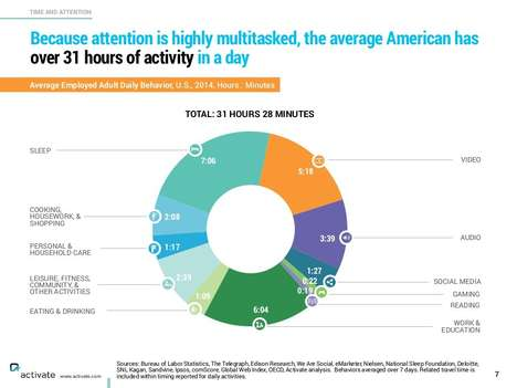 Media Behavior Infographics - These Detailed Graphics Reveal Just How Much Time We Spend Online