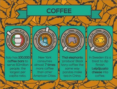 Caffeine Comparison Charts - This Coffee and Tea Infographic Compares the Two Beverages Globally