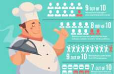 Statistical Restaurant Infographics