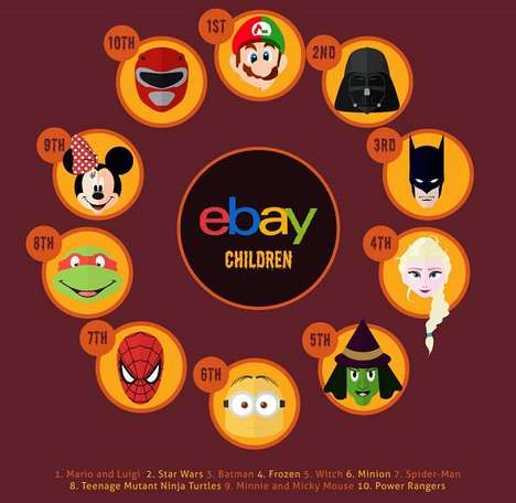 Ranked Cartoon Costumes - This Infographic Displays Desirable Pop Culture Costumes for Halloween