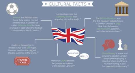 Factual British City Guides - This Infographic Explores the City of London and What it Has to Offer