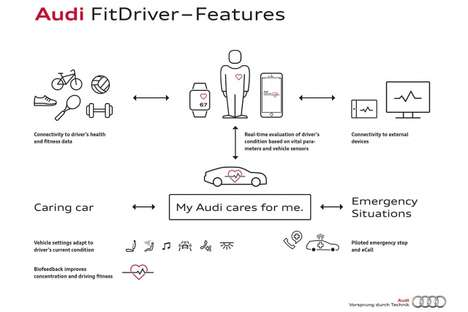 Biometric Driving Systems - At CES 2016, the Audi Fit Driver System Was Unveiled