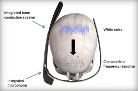 Skull Vibration Authentication Systems - SkullConduct Identifies People via Unique Sound Readings