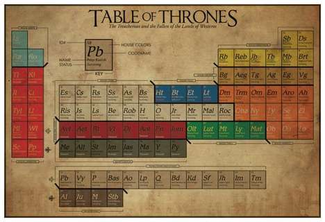 Fantasy Periodic Tables - This Game of Thrones Science Table Lists the Famed Family Houses