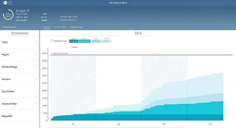 Budget-Tracking Apps - The SAP RealSpend App Allows For Accurate Tracking and Forecasting Of Budgets