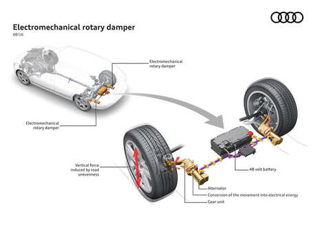 Electricity-Generating Suspension Systems - Audi's 'eROT' Car Suspension Turns Bumps into Energy