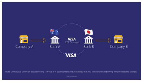 Ultra-Secure Global Payment Systems - Visa B2B Connect is a Safe Conduit for Global Transactions