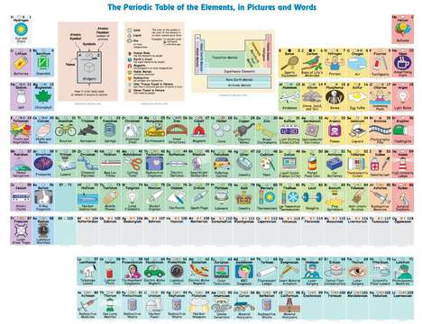 Practical Interactive Periodic Tables - Keith Enevoldsen's Table Shows How the Elements Get Used